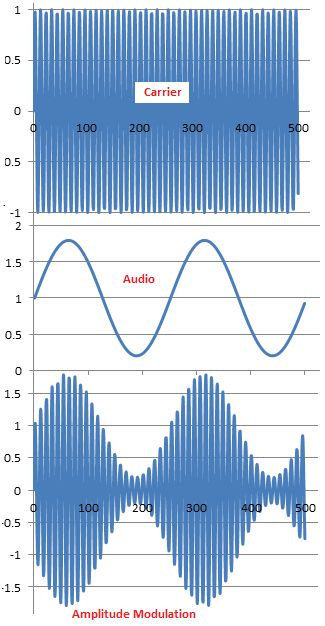 Frequency modulation the amplitude