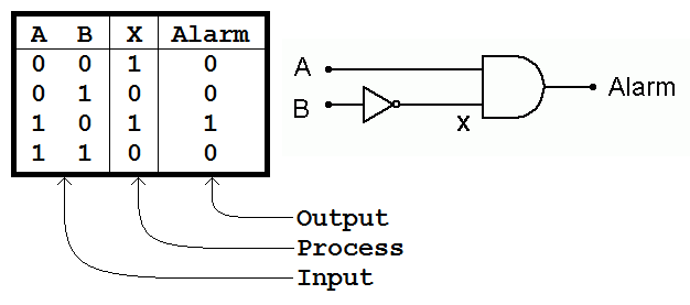 A Simple Logic Gate and Alarm System